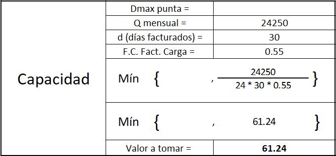 calculo capacidad tarifa gdmto