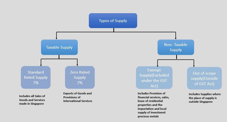 The Singapore GST and Types of Supplies