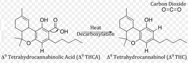 THC acid molecule THC decarboxylated molecule