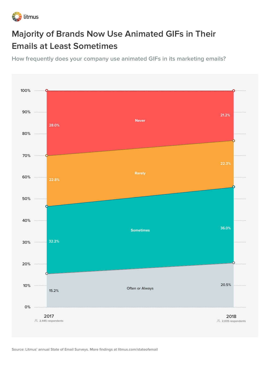 gifs in email graph