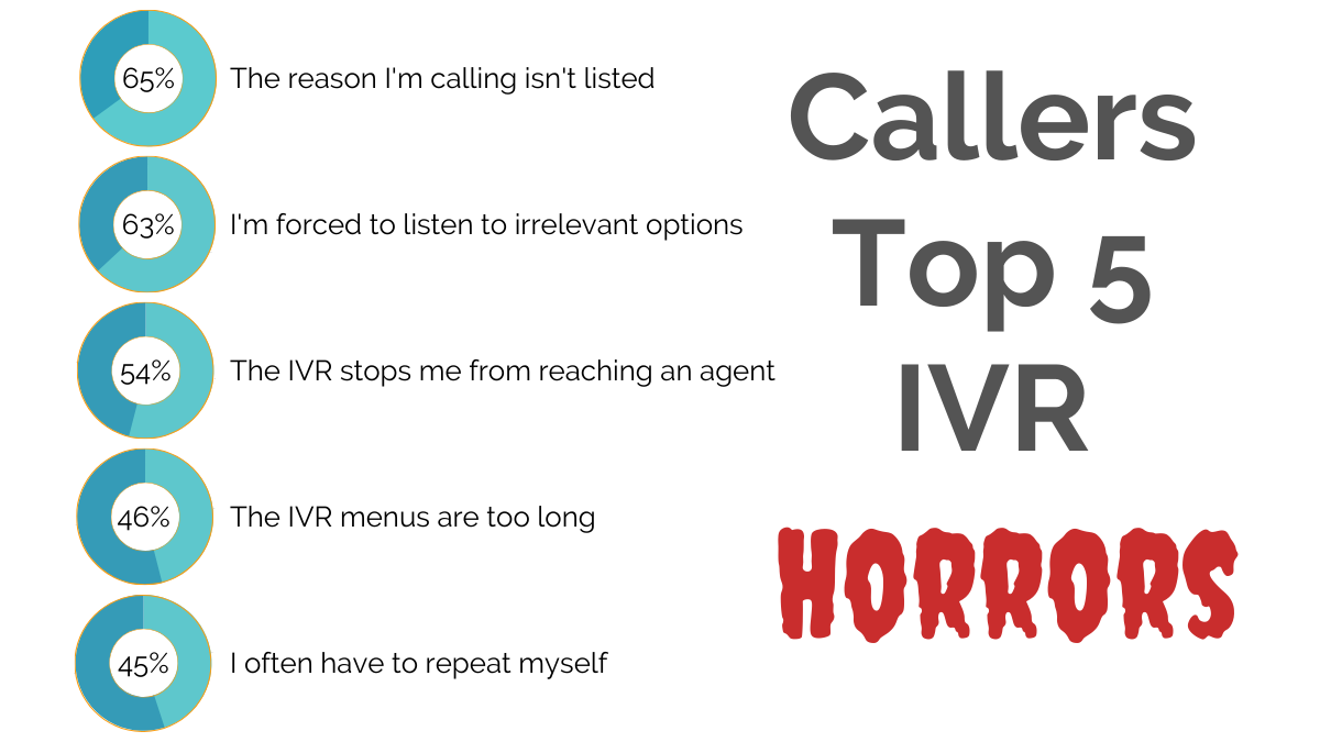 IVR horrors