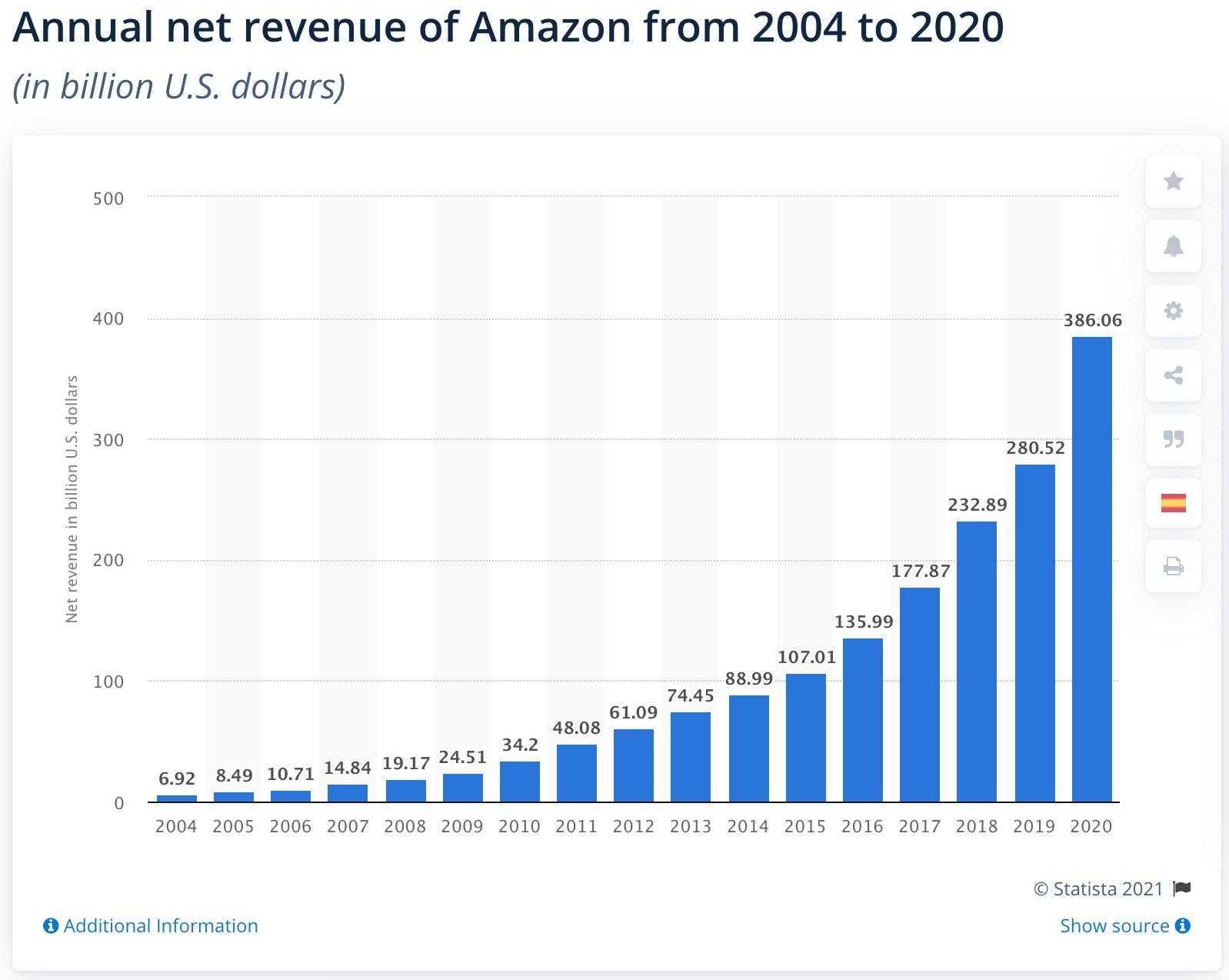 Amazon net revenue 2004-2020