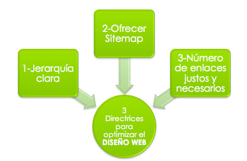 optimizar-diseno-web