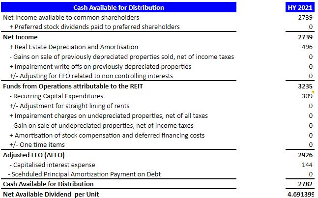 cash-available-mindspace-reit
