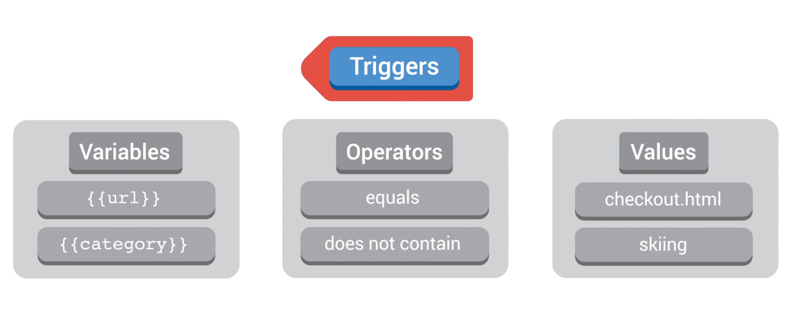 GTM Triggers multiple conditions