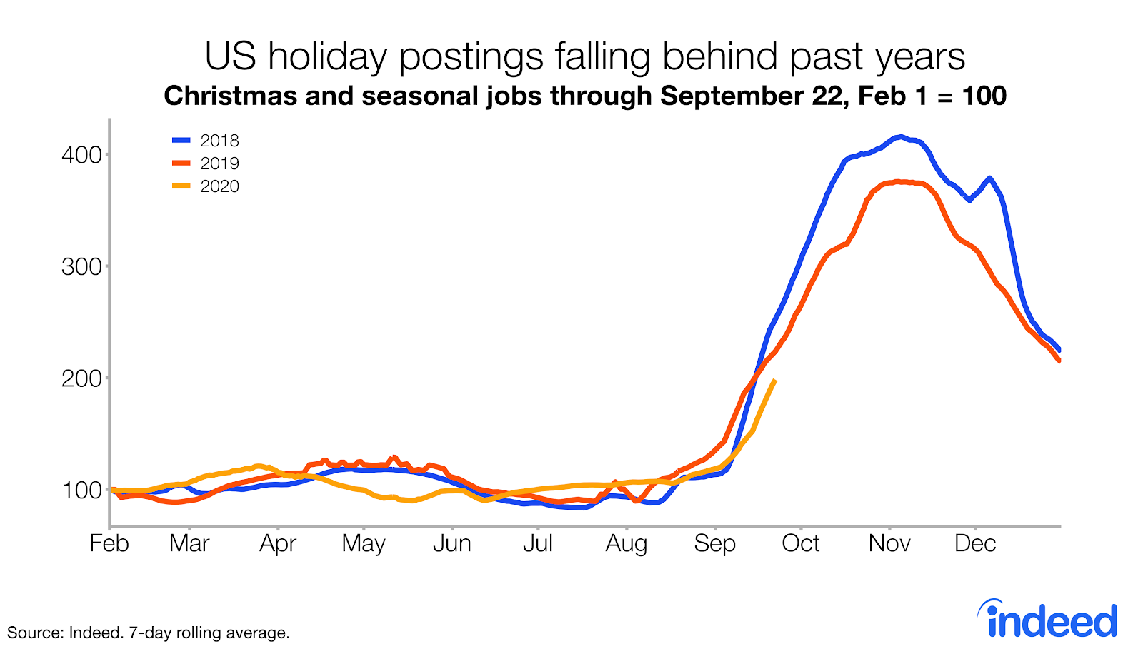 Line graph US holiday job postings falling behind previous years