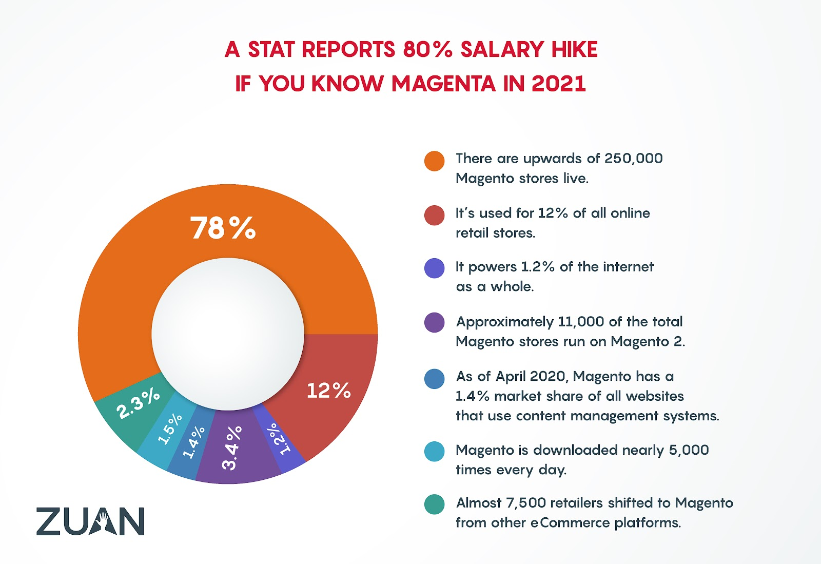 magento-stats-report-2021.png