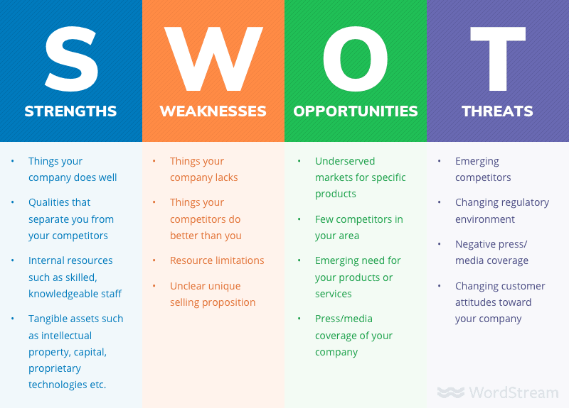 Swot Analysis to help set long term marketing goals