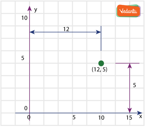 Location of points