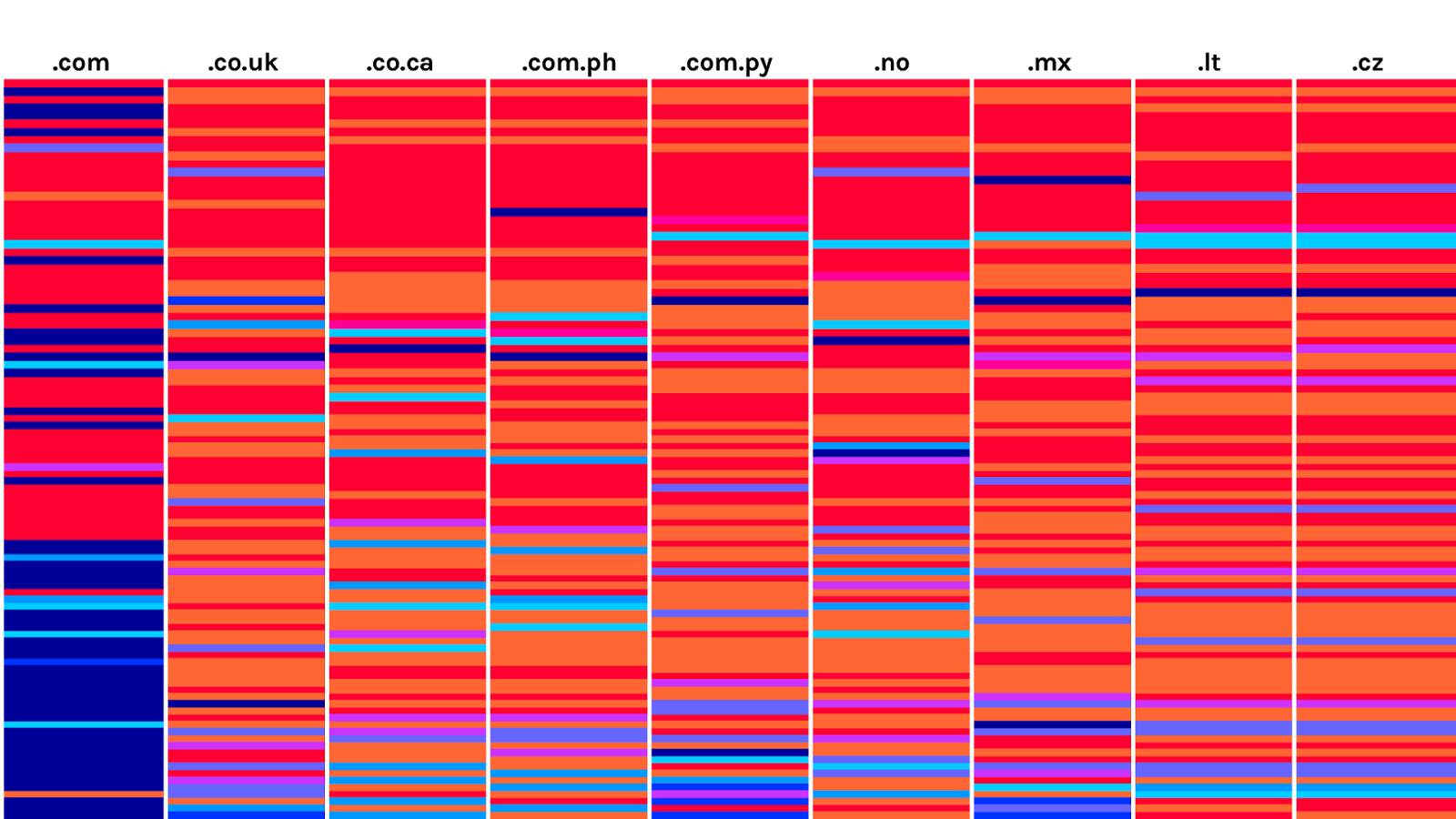 Lists colored by frequency, original order-02-02.png