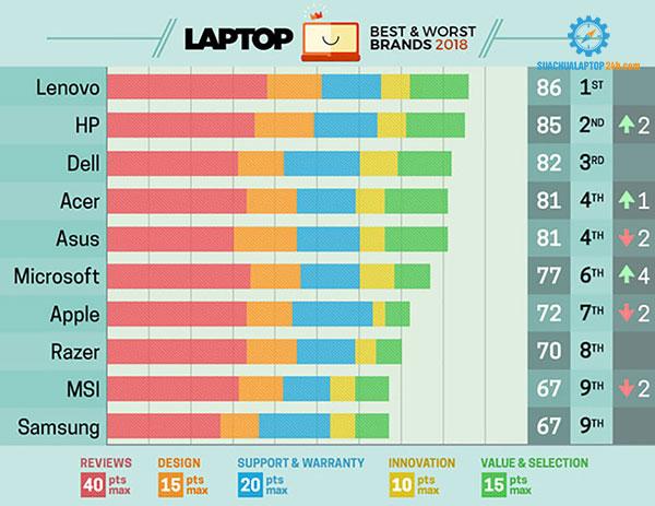 Laptop Hp dùng có tốt không