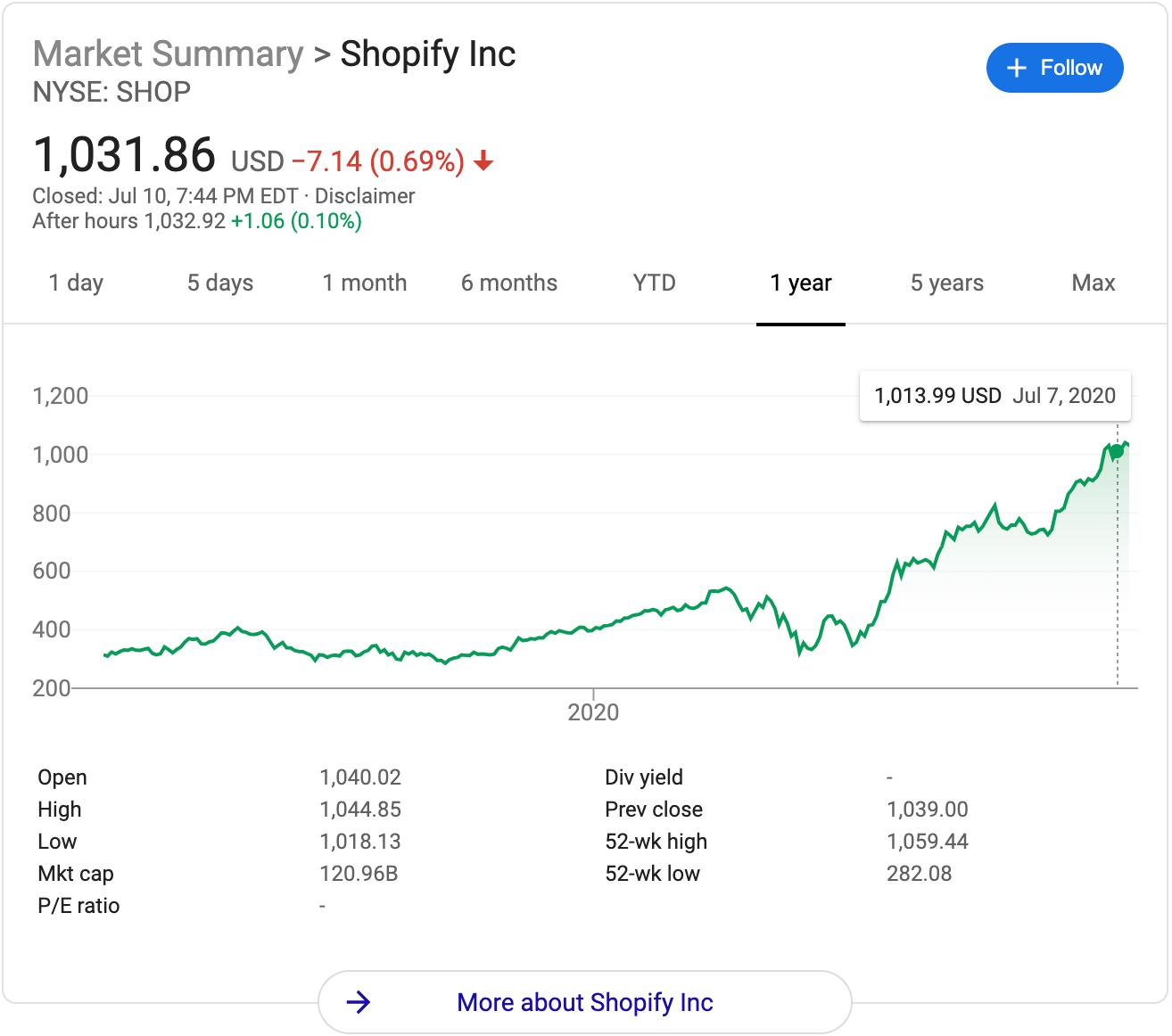 Shopify e-commerce stock price