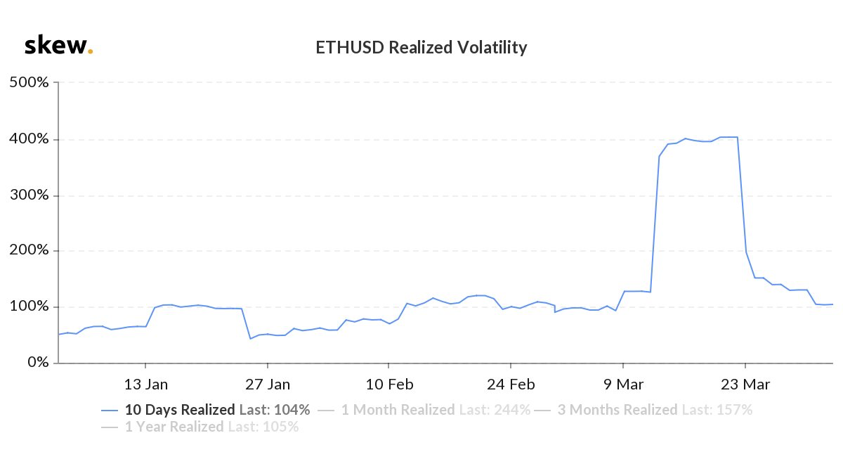 Ethereum's Realized Volatility by Skew