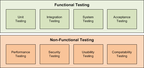 functional-non-functional-testing-security-system-acceptance