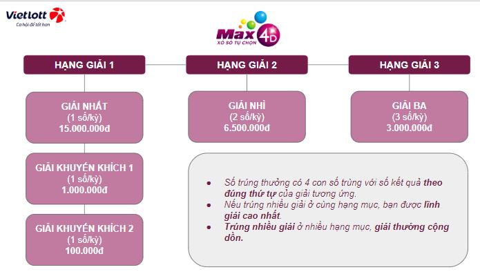 Cơ cấu giải thưởng xổ số Max 4D