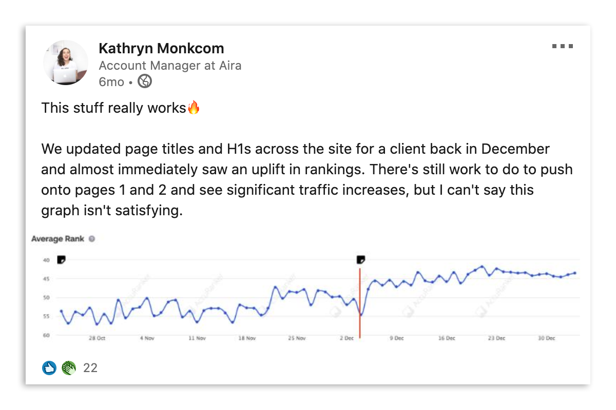 A LinkedIn post from Kathryn showcasing a successful SEO case study - 'We updated page titles and H1s across the site for a client back in December and almost immediately saw an uplift in rankings. There's still work to do to push onto pages 1 and 2 and see significant traffic increases, but I can't say this graph isn't satisfying.'