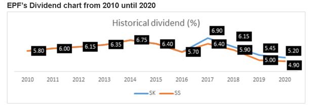 EPF's evident chart, epf member investment scheme