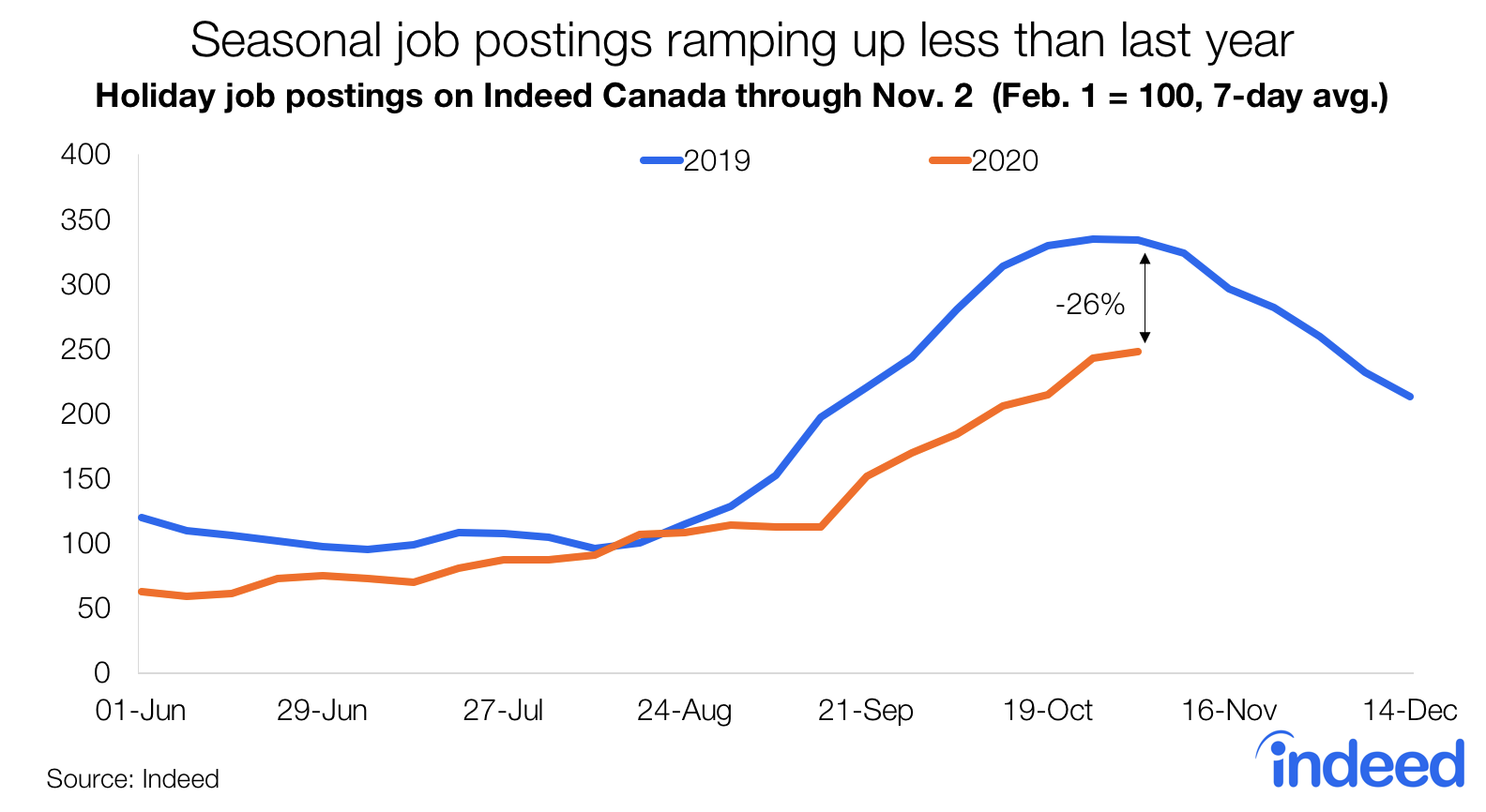 Line graph seasonal job postings ramping up less than 2019.
