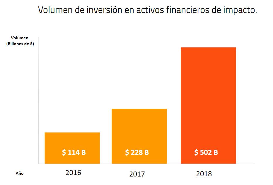 Fuente: Elaboración propia a partir de datos de Global Impact Investing Network.
