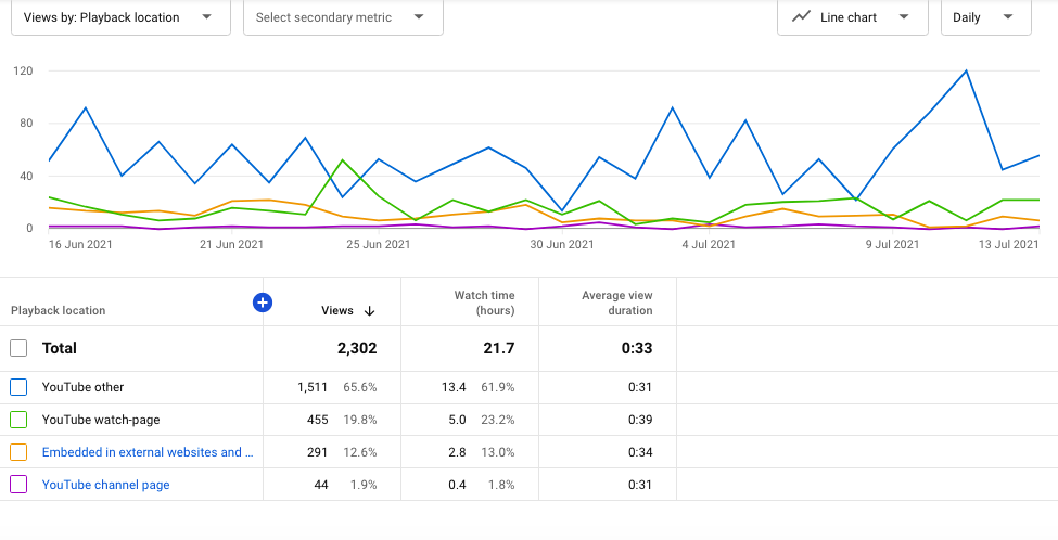 YouTube playback location metric