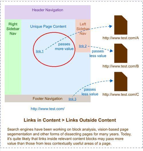 Tạo backlink trong phần nội dung là tốt nhất