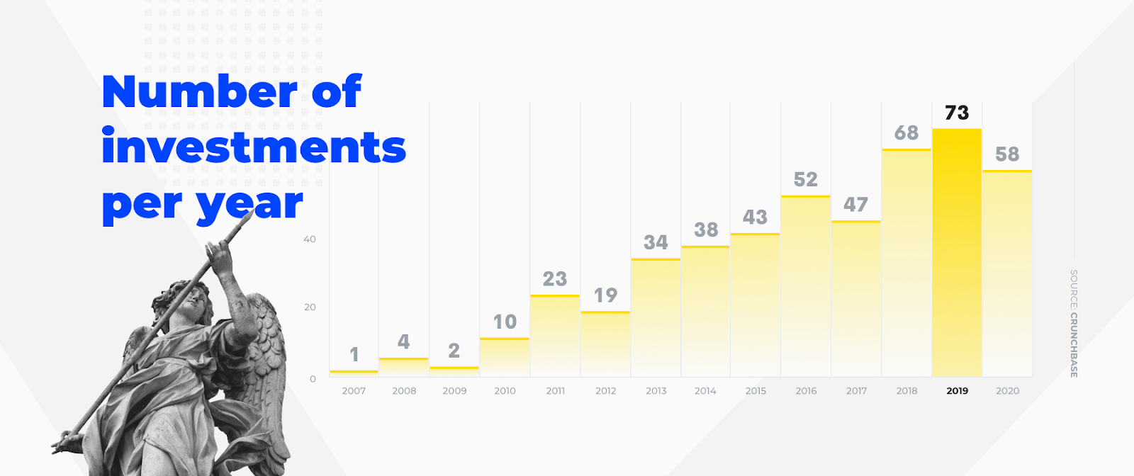 number of investments by Salesforce Ventures