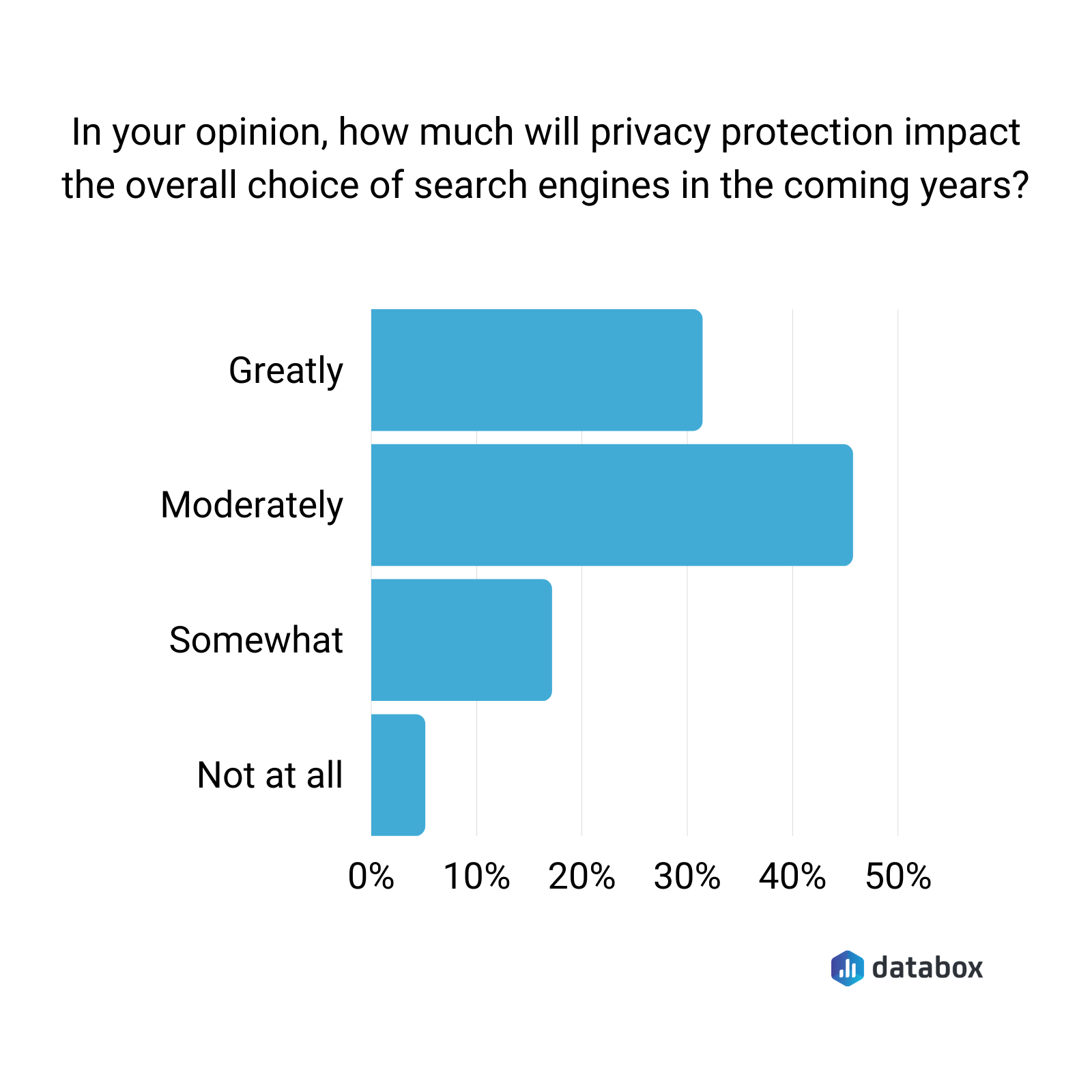 how much will privacy protection impact the overall choice of search engines in the coming years