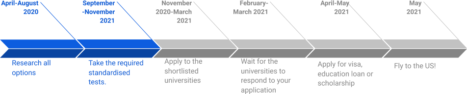 Step-By-Step Guide For The Summer 2021 Intake In The US