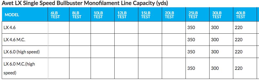 Avet LX Monofilament  Line Capacity