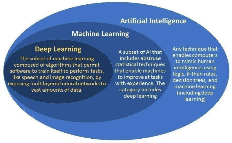 Representación gráfica de como «encajan» la Inteligencia Artificial, el Machine Learning y el Deep Learning