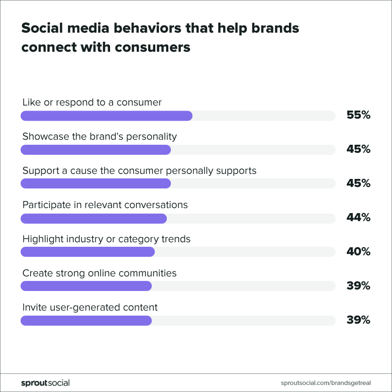 What customers want to see on social media chart