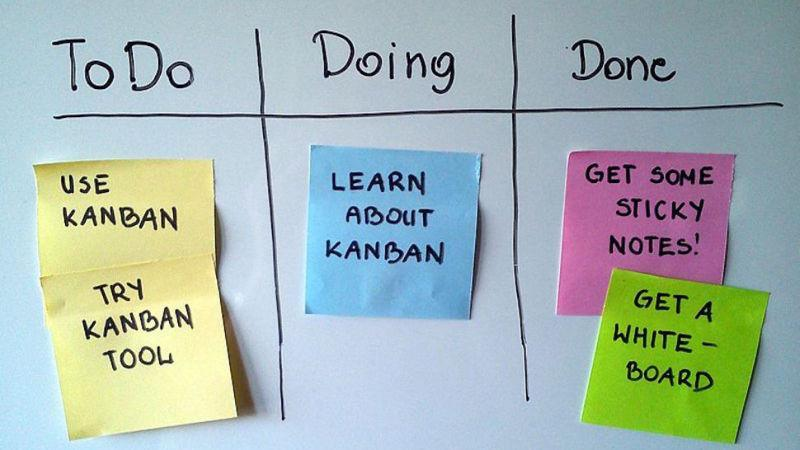 Kanban productivity method