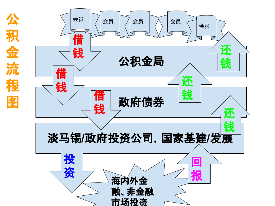 0 公积金流程图.png