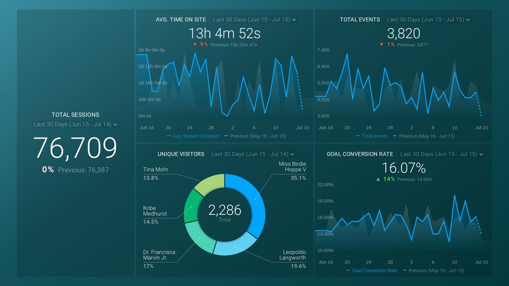 google analytics vp digital dashboard