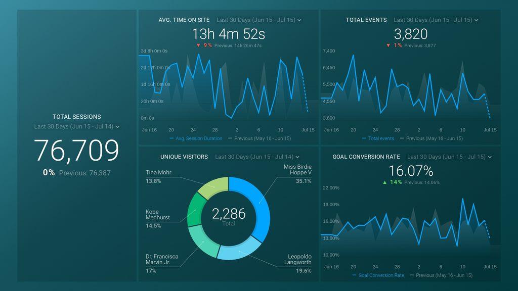 google analytics vp digital dashboard
