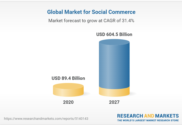 Global market numbers for social commerce