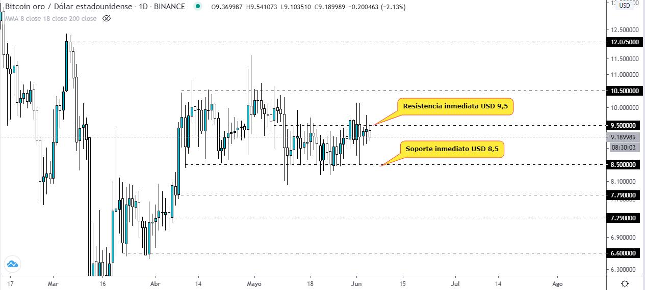 Análisis técnico del Bitcoin Gold en busca de los $ 10. Fuente: TradingView