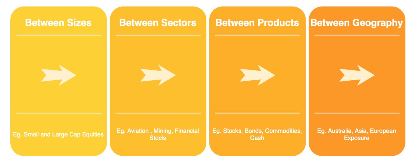 diversification and portfolio allocation dimensions