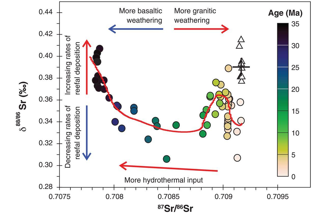 Strontium isotopes measured in marine barite