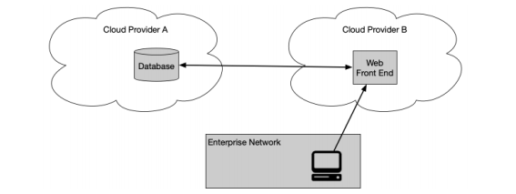 how zero trust architecture can be used with the cloud to provide easy secure access to the enterprise network in a cloud-to-cloud or multi-cloud enterprise