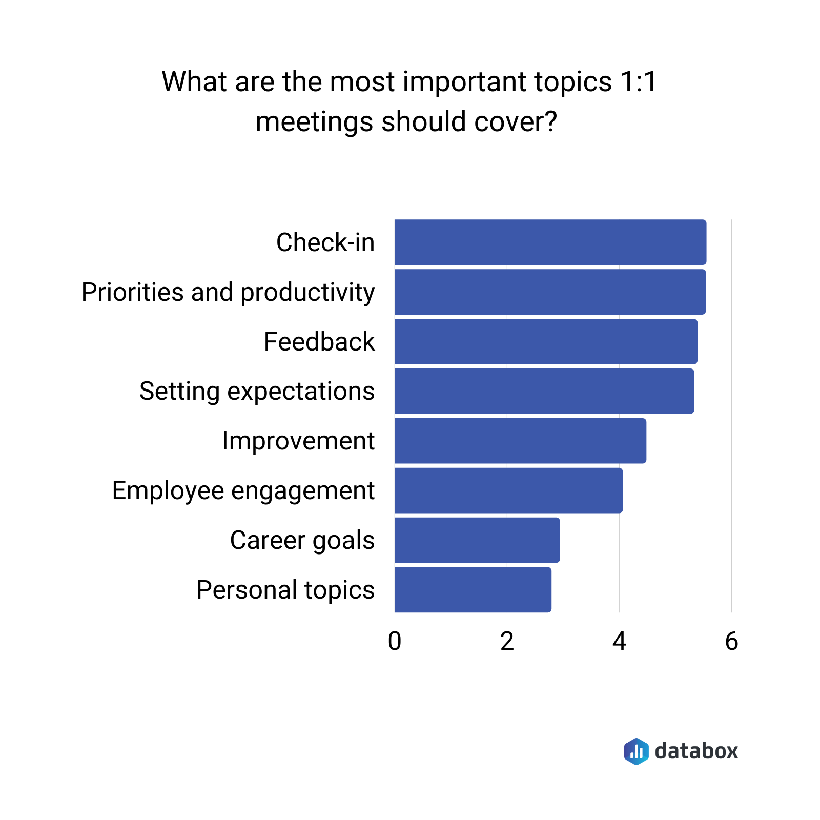 What Are the Most Important 1:1 Meeting Topics?