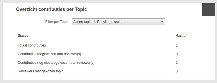 Reviewers toewijzen