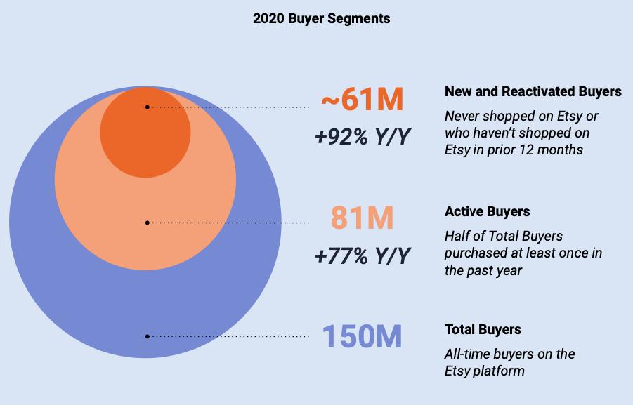 Etsy Stock Forecast 2020 Buyer Segments Breakdown