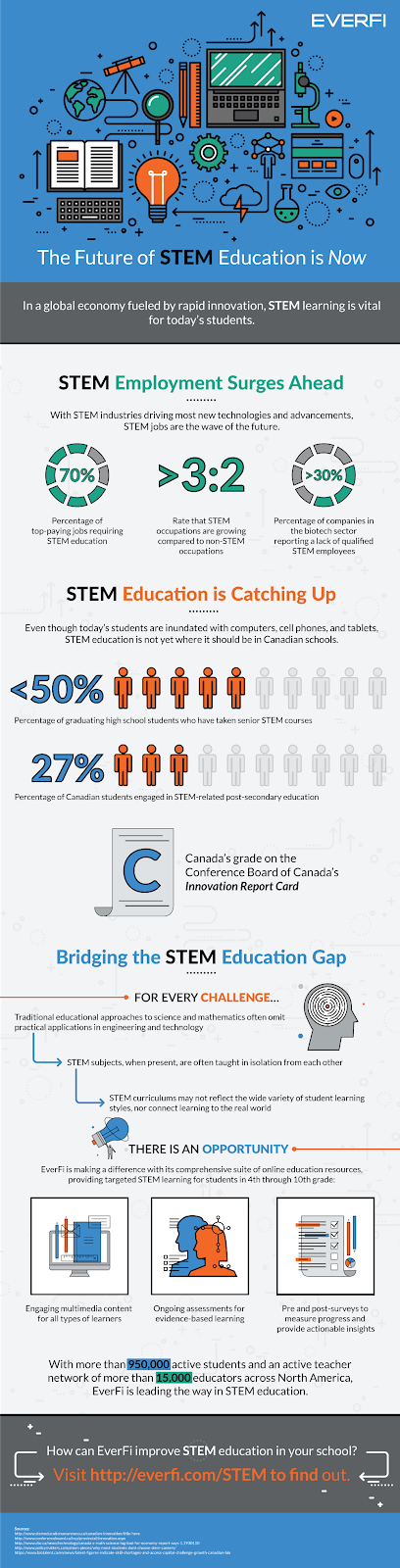everfi infographic for best stem jobs