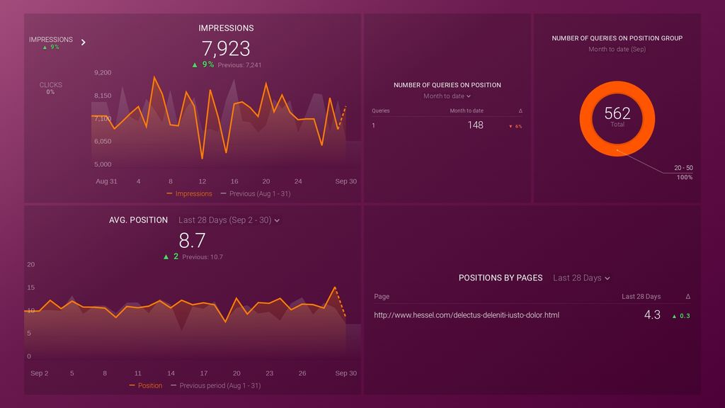 improve your search position dashboard