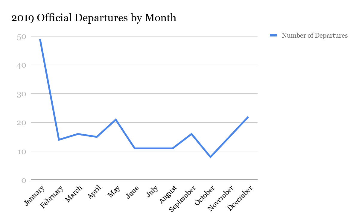 A graph showing the number of U.S. officials who left office in 2019 in each month.