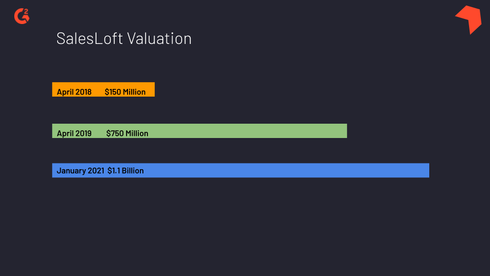 Increase in SalesLoft's valuation from April 2018 to January 2021
