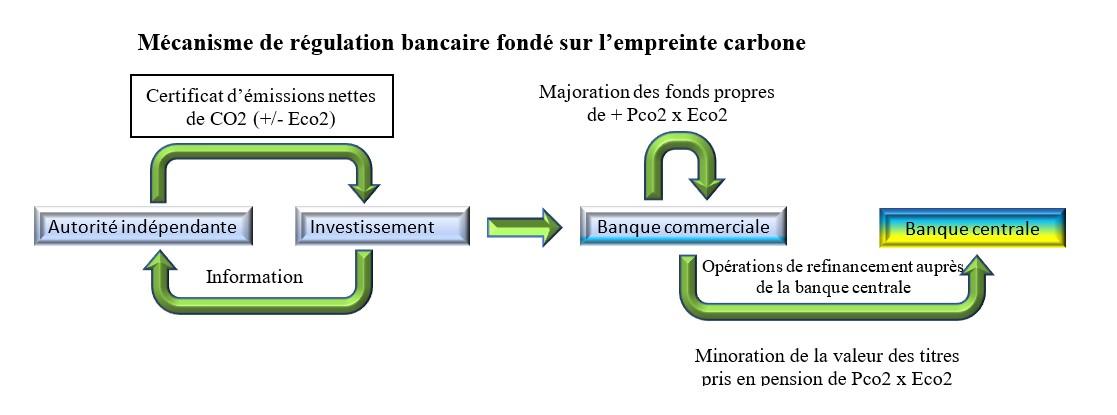 Mécanisme de régulation bancaire fondé sur l'empreinte carbone