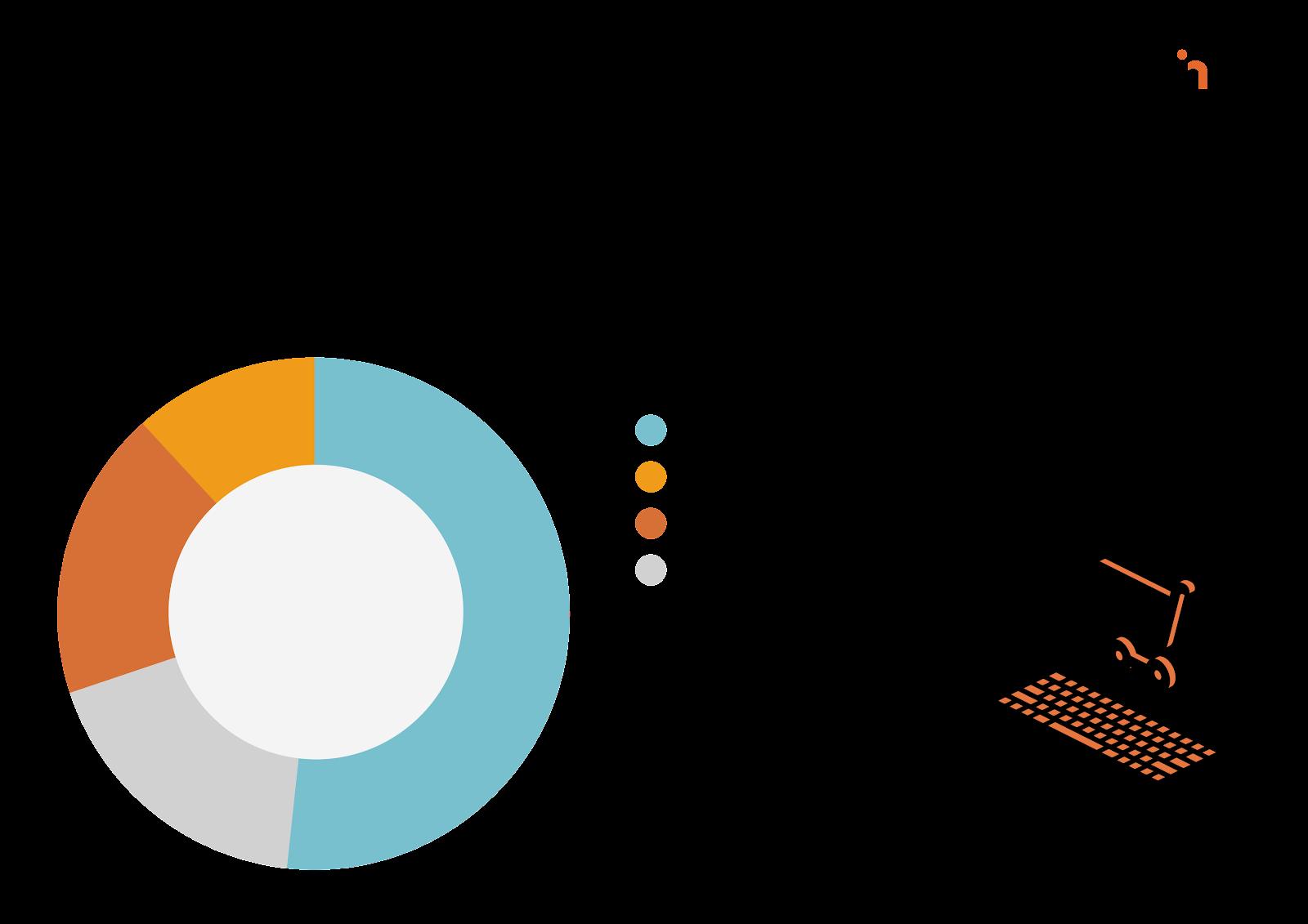 A kereskedők többsége bevételnövekedést tapasztalt 2020-ban - LogiNet Kereskedeő hangulatjelentése alapján