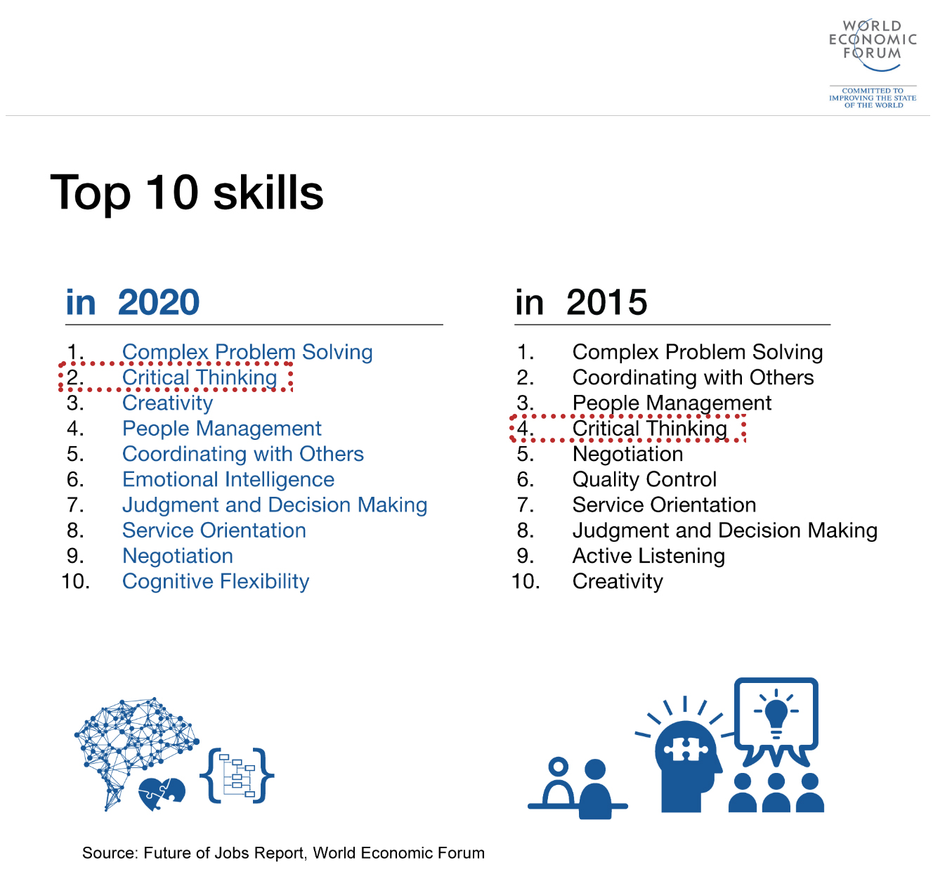 "Top 10 Skills ""Make A Fortune"" in the next 2 years"